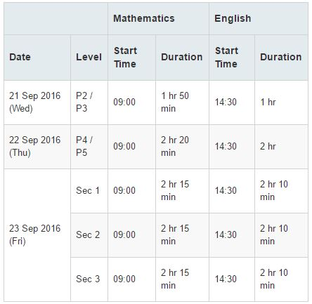 test date and time